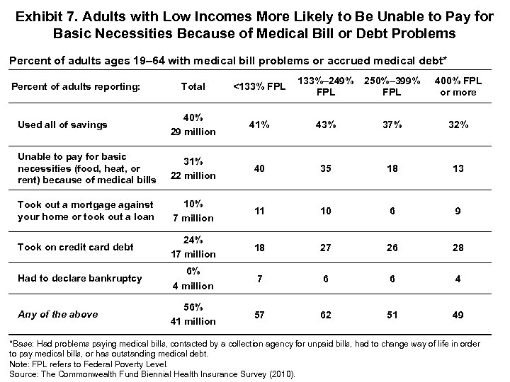 Exhibit 7. Adults with Low Incomes More Likely to Be Unable to Pay for