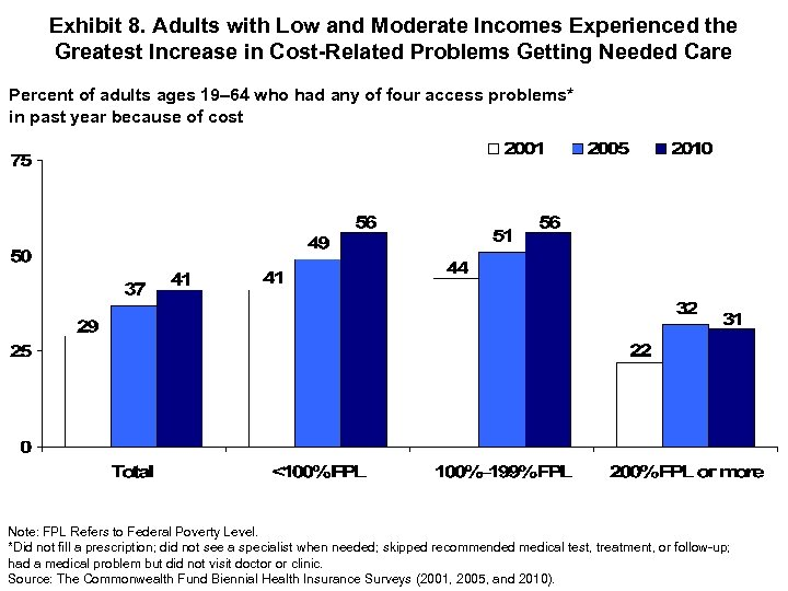 Exhibit 8. Adults with Low and Moderate Incomes Experienced the Greatest Increase in Cost-Related