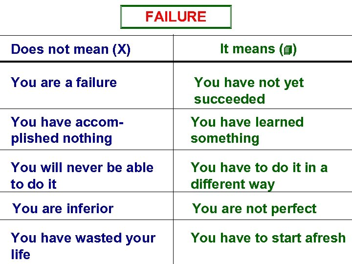 FAILURE Does not mean (X) It means (4) You are a failure You have