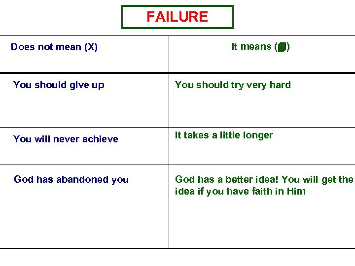 FAILURE Does not mean (X) It means (4) You should give up You should