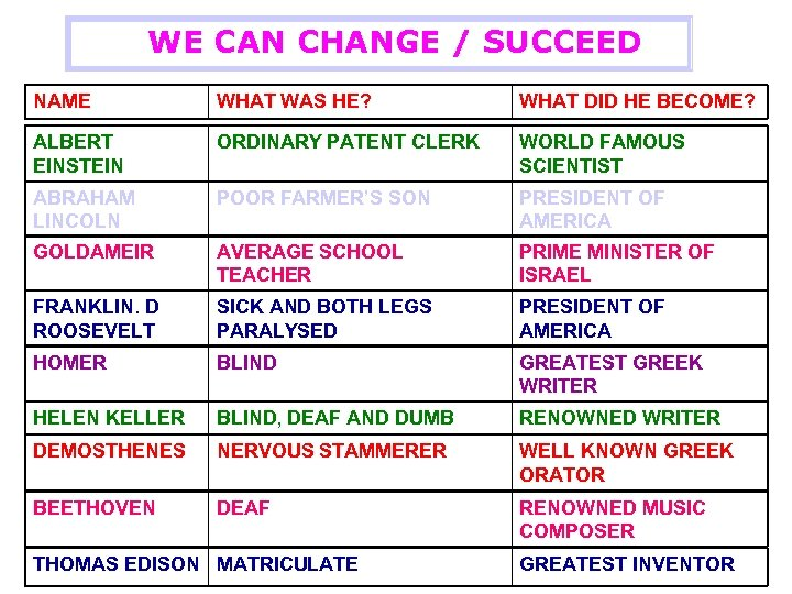WE CAN CHANGE / SUCCEED NAME WHAT WAS HE? WHAT DID HE BECOME? ALBERT