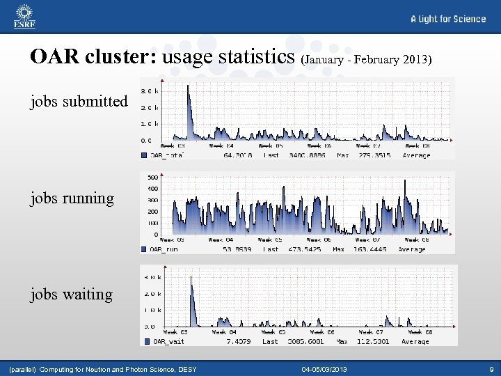 OAR cluster: usage statistics (January - February 2013) jobs submitted jobs running jobs waiting