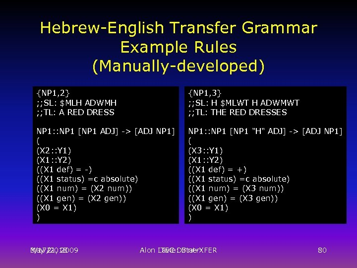 Hebrew-English Transfer Grammar Example Rules (Manually-developed) {NP 1, 2} ; ; SL: $MLH ADWMH