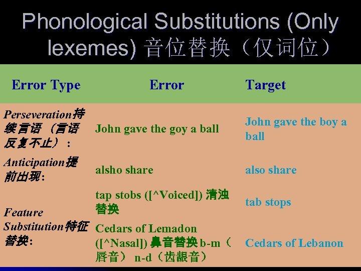 Phonological Substitutions (Only lexemes) 音位替换(仅词位) Error Type Error Perseveration持 Target 续 言语 (言语 反复不止)