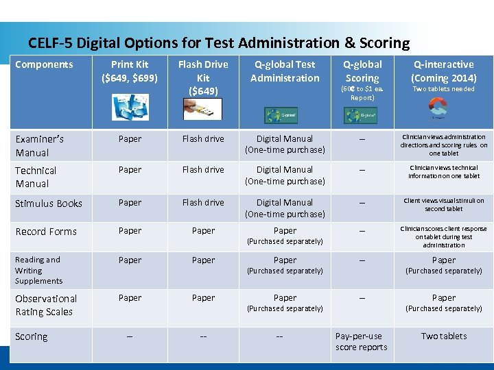 CELF-5 Digital Options for Test Administration & Scoring Components Print Kit ($649, $699) Flash