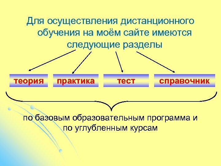 Для осуществления дистанционного обучения на моём сайте имеются следующие разделы теория практика тест справочник
