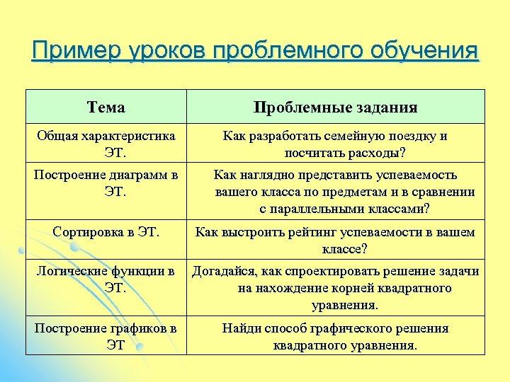 Пример уроков проблемного обучения Тема Проблемные задания Общая характеристика ЭТ. Как разработать семейную поездку
