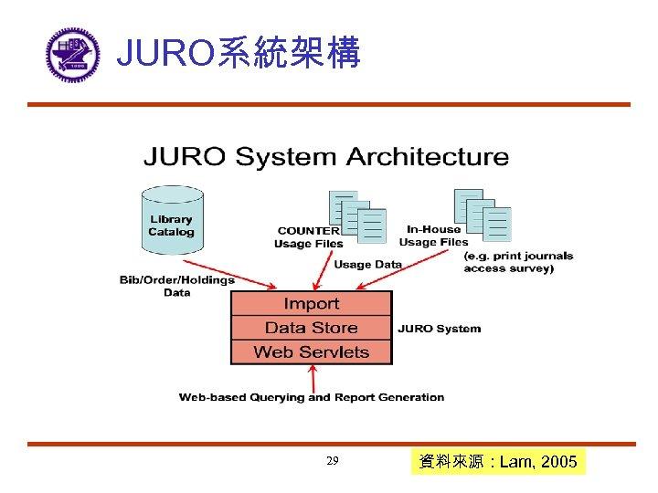 JURO系統架構 29 資料來源:Lam, 2005