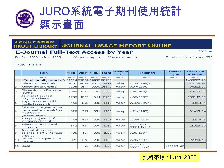 JURO系統電子期刊使用統計 顯示畫面 31 資料來源:Lam, 2005