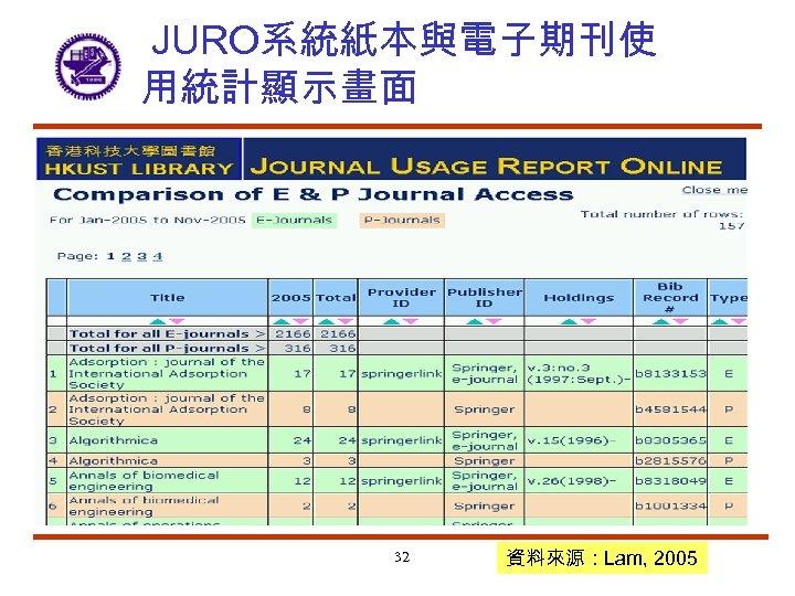 JURO系統紙本與電子期刊使 用統計顯示畫面 32 資料來源:Lam, 2005