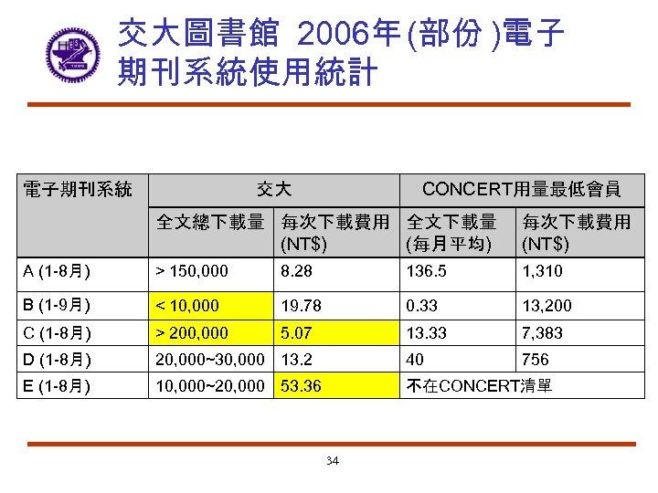 交大圖書館 2006年 (部份 )電子 期刊系統使用統計 電子期刊系統 CONCERT用量最低會員 交大 全文總下載量 每次下載費用 全文下載量 (每月平均) (NT$) 每次下載費用
