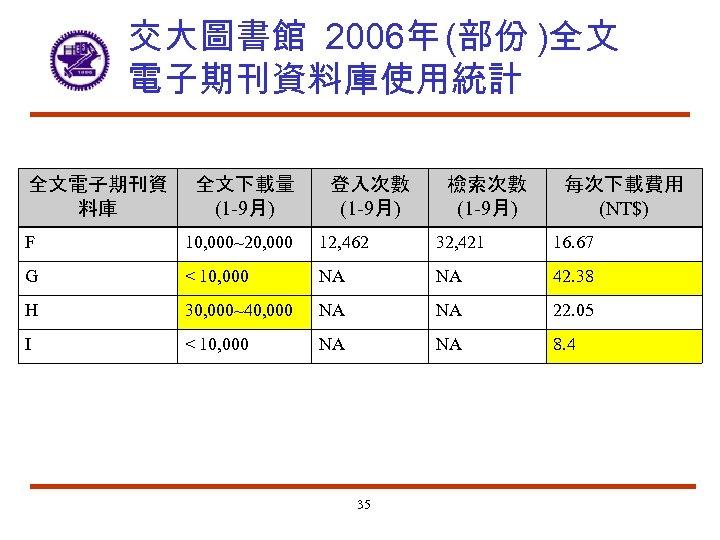 交大圖書館 2006年 (部份 )全文 電子期刊資料庫使用統計 全文電子期刊資 料庫 全文下載量 (1 -9月) 登入次數 (1 -9月) 檢索次數