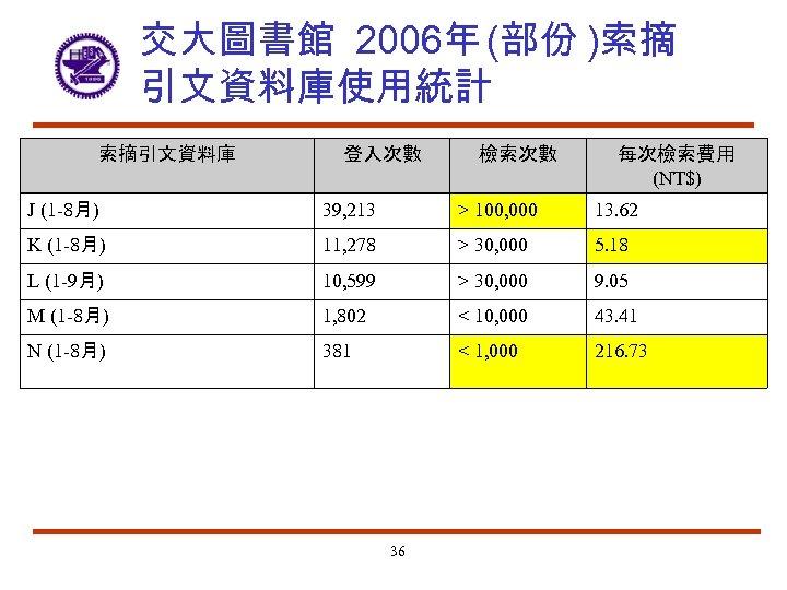 交大圖書館 2006年 (部份 )索摘 引文資料庫使用統計 索摘引文資料庫 登入次數 檢索次數 每次檢索費用 (NT$) J (1 -8月) 39,