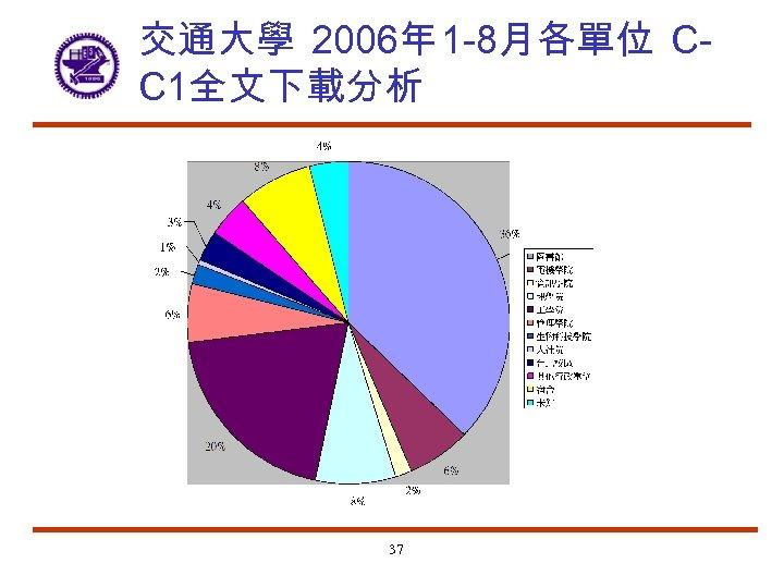 交通大學 2006年 1 -8月各單位 CC 1全文下載分析 37