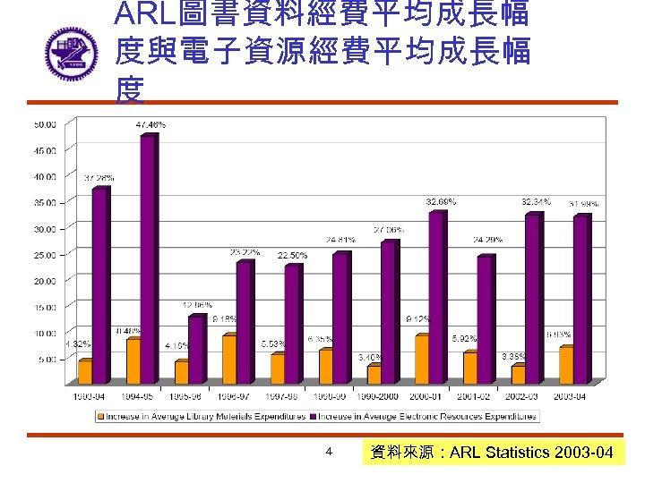 ARL圖書資料經費平均成長幅 度與電子資源經費平均成長幅 度 4 資料來源:ARL Statistics 2003 -04