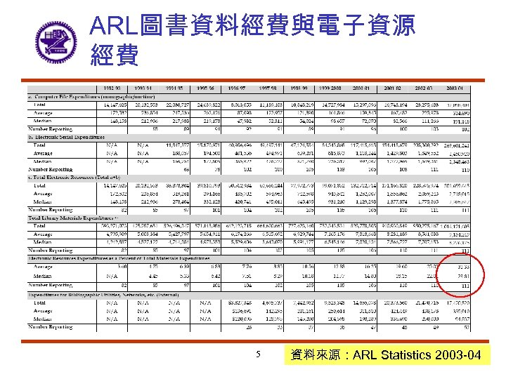 ARL圖書資料經費與電子資源 經費 5 資料來源:ARL Statistics 2003 -04