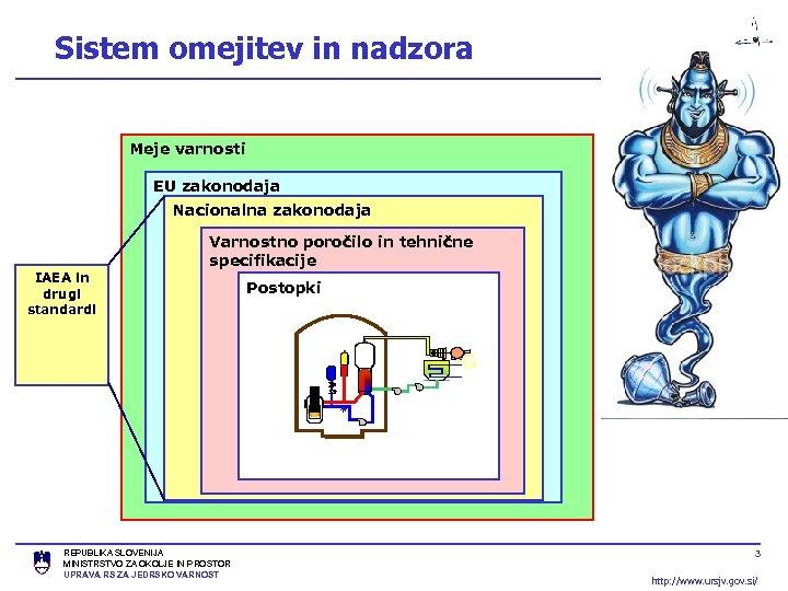 Sistem omejitev in nadzora Meje varnosti EU zakonodaja Nacionalna zakonodaja Varnostno poročilo in tehnične