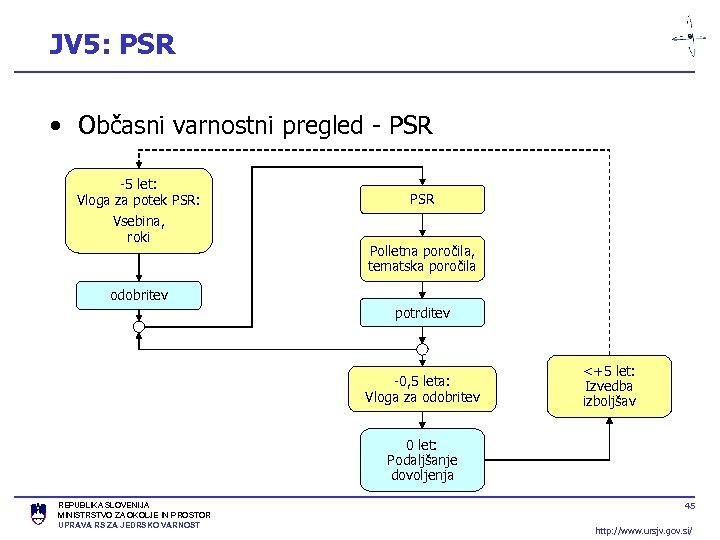 JV 5: PSR • Občasni varnostni pregled - PSR -5 let: Vloga za potek
