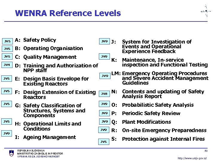 WENRA Reference Levels JV 5 A: Safety Policy JV 5 B: Operating Organisation JV