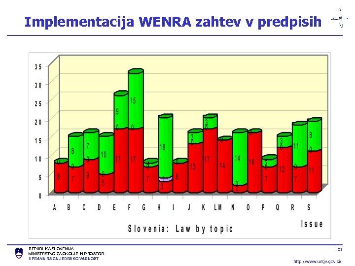 Implementacija WENRA zahtev v predpisih REPUBLIKA SLOVENIJA MINISTRSTVO ZA OKOLJE IN PROSTOR UPRAVA RS