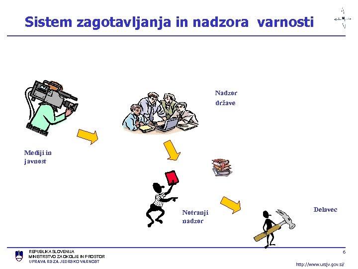 Sistem zagotavljanja in nadzora varnosti Nadzor države Mediji in javnost Notranji nadzor REPUBLIKA SLOVENIJA