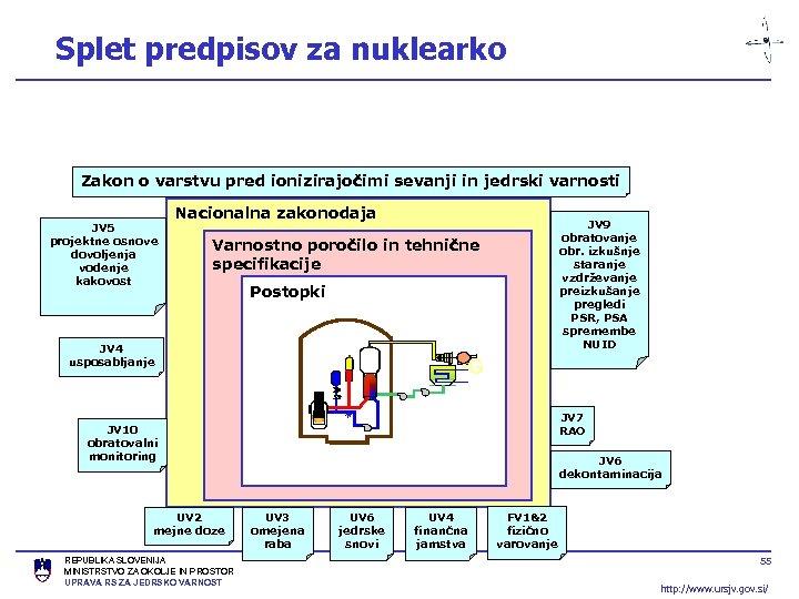 Splet predpisov za nuklearko Zakon o varstvu pred ionizirajočimi sevanji in jedrski varnosti JV