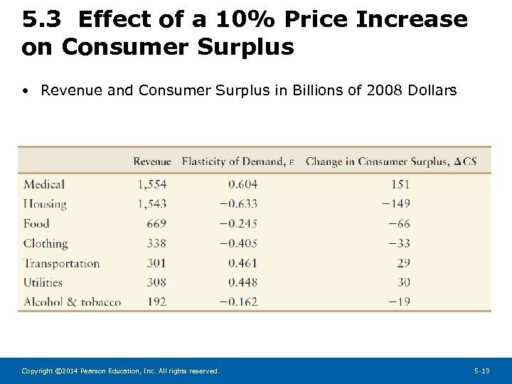 5. 3 Effect of a 10% Price Increase on Consumer Surplus • Revenue and