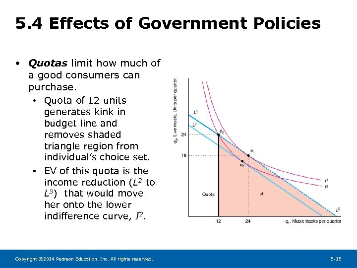 5. 4 Effects of Government Policies • Quotas limit how much of a good