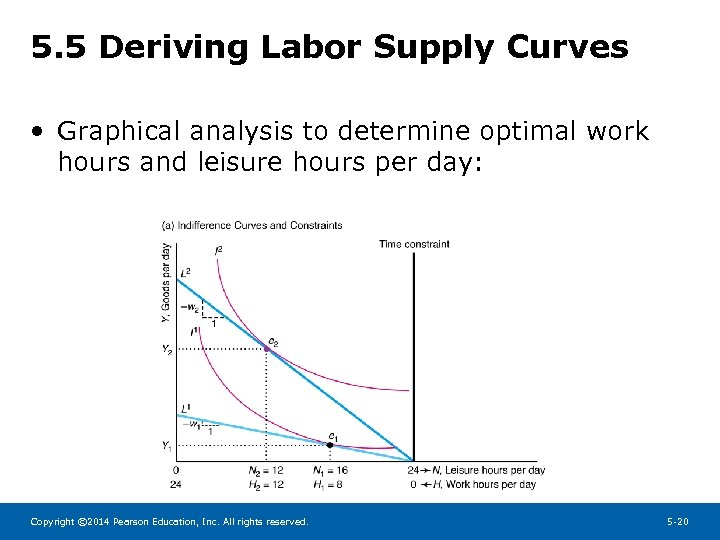 5. 5 Deriving Labor Supply Curves • Graphical analysis to determine optimal work hours