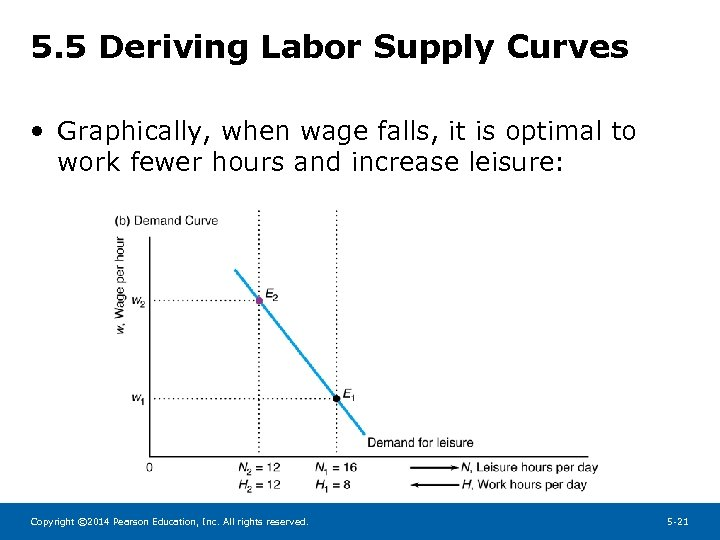 5. 5 Deriving Labor Supply Curves • Graphically, when wage falls, it is optimal