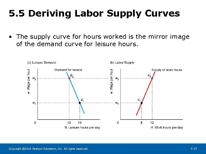 5. 5 Deriving Labor Supply Curves • The supply curve for hours worked is