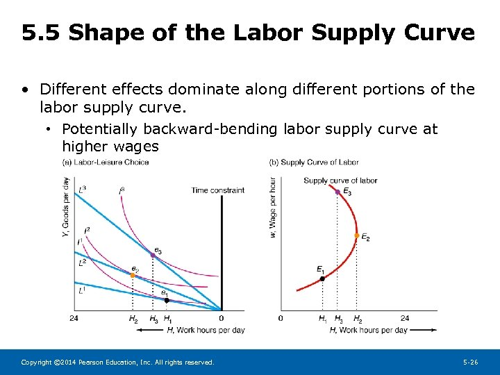 5. 5 Shape of the Labor Supply Curve • Different effects dominate along different