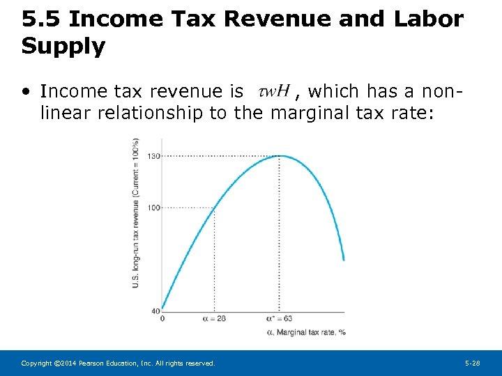 5. 5 Income Tax Revenue and Labor Supply • Income tax revenue is ,