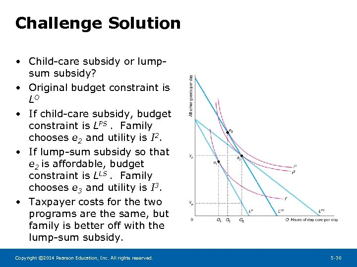 Challenge Solution • Child-care subsidy or lumpsum subsidy? • Original budget constraint is LO