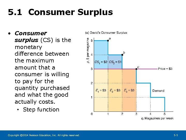 5. 1 Consumer Surplus • Consumer surplus (CS) is the monetary difference between the
