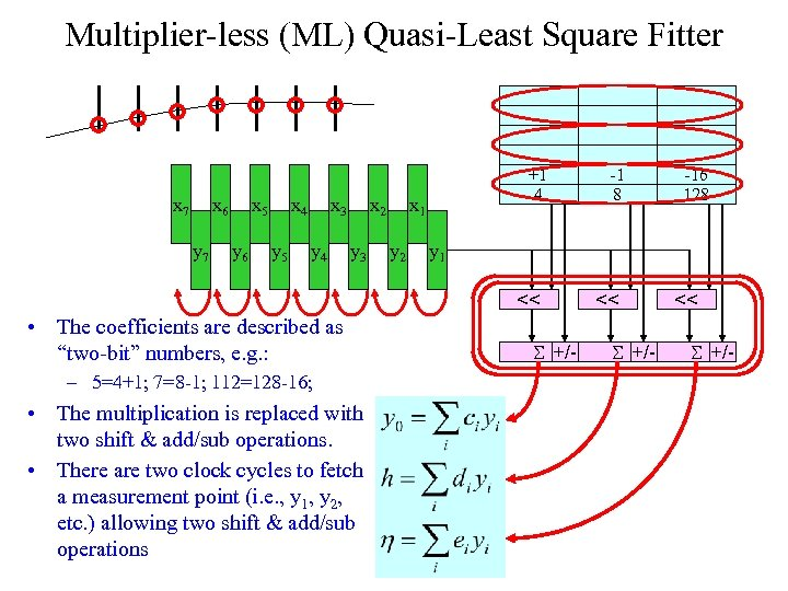 Multiplier-less (ML) Quasi-Least Square Fitter x 7 x 6 y 7 x 5 y