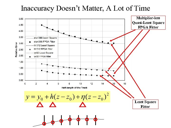 Inaccuracy Doesn't Matter, A Lot of Time Multiplier-less Quasi-Least Square FPGA Fitter Least Square