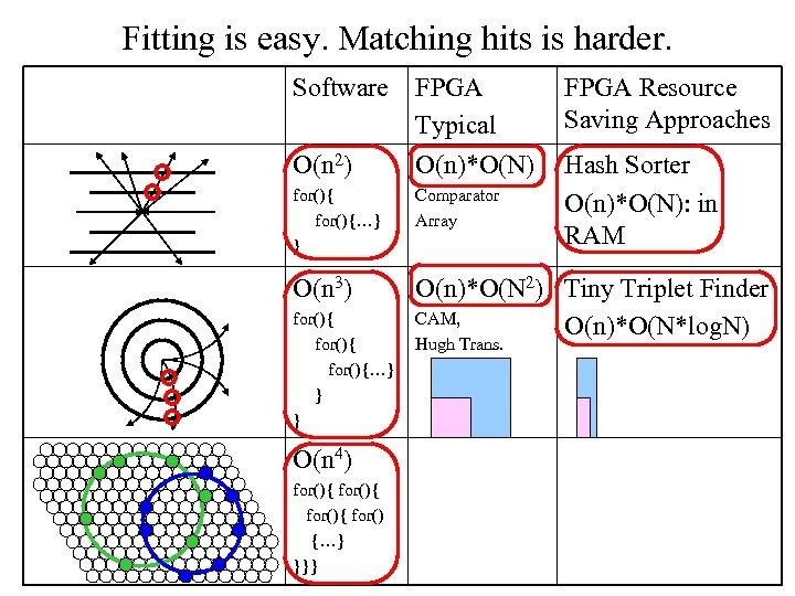 Fitting is easy. Matching hits is harder. Software O(n 2) FPGA Typical O(n)*O(N) FPGA