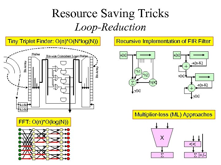 Resource Saving Tricks Loop-Reduction Tiny Triplet Finder: O(n)*O(N*log(N)) x[n] + Bit Array Bit-wise Coincident