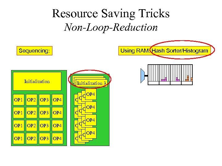Resource Saving Tricks Non-Loop-Reduction Sequencing: Initialization OP 1 OP 2 OP 3 OP 4