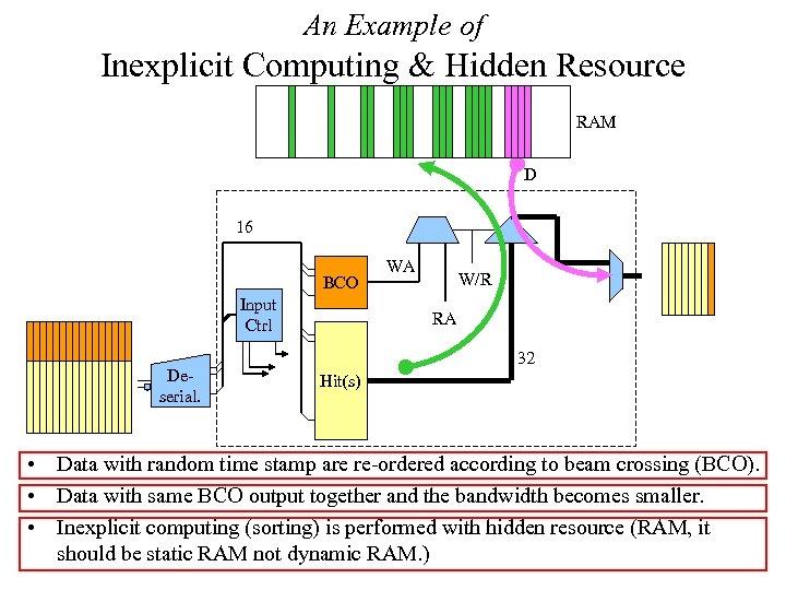 An Example of Inexplicit Computing & Hidden Resource RAM D 16 BCO Input Ctrl