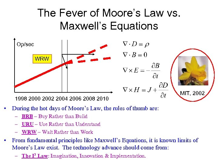 The Fever of Moore's Law vs. Maxwell's Equations Op/sec WRW 1998 2000 2002 2004
