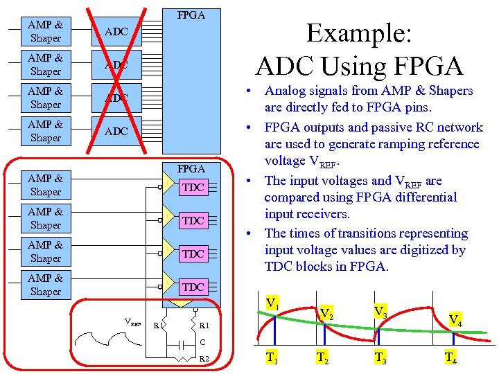 FPGA AMP & Shaper ADC FPGA AMP & Shaper TDC AMP & Shaper Example: