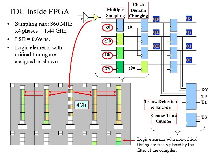 Clock Multiple Domain Sampling Changing TDC Inside FPGA Q 2 QD c 0 Q