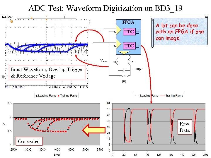 ADC Test: Waveform Digitization on BD 3_19 FPGA TDC A lot can be done