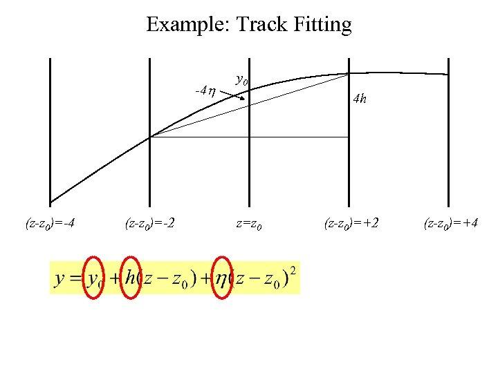 Example: Track Fitting -4 h (z-z 0)=-4 (z-z 0)=-2 y 0 4 h z=z