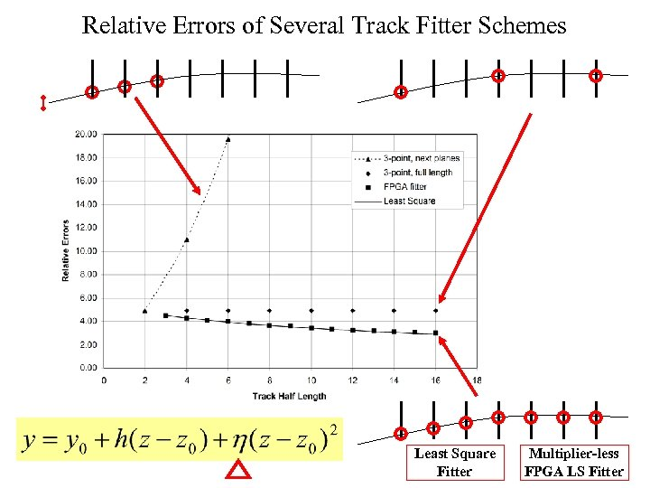 Relative Errors of Several Track Fitter Schemes Least Square Fitter Multiplier-less FPGA LS Fitter