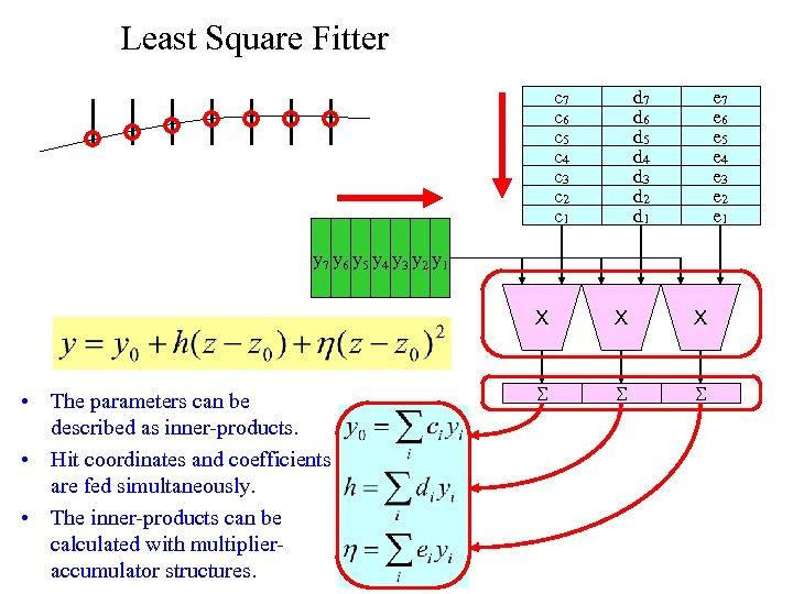 Least Square Fitter c 7 c 6 c 5 c 4 c 3 c