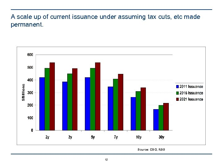 A scale up of current issuance under assuming tax cuts, etc made permanent. Source: