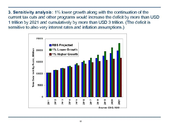 3. Sensitivity analysis: 1% lower growth along with the continuation of the current tax